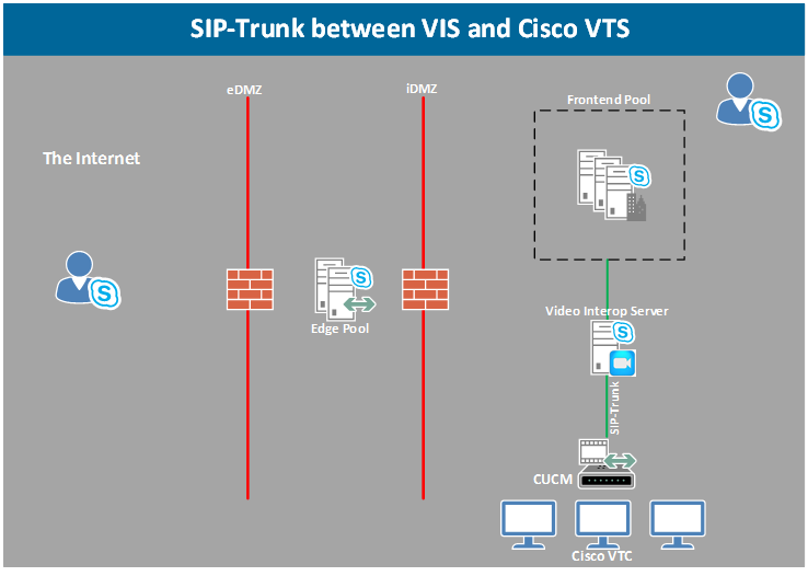 Skype for Business Video Interop Server – Part 1 – Teams Dude